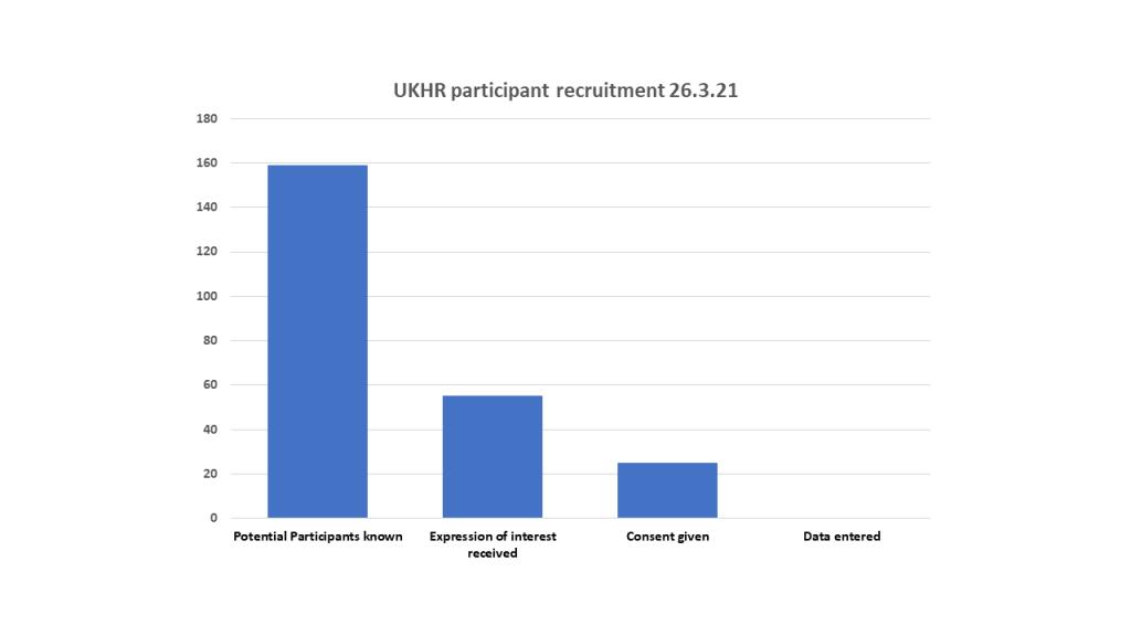 Recruitment Status